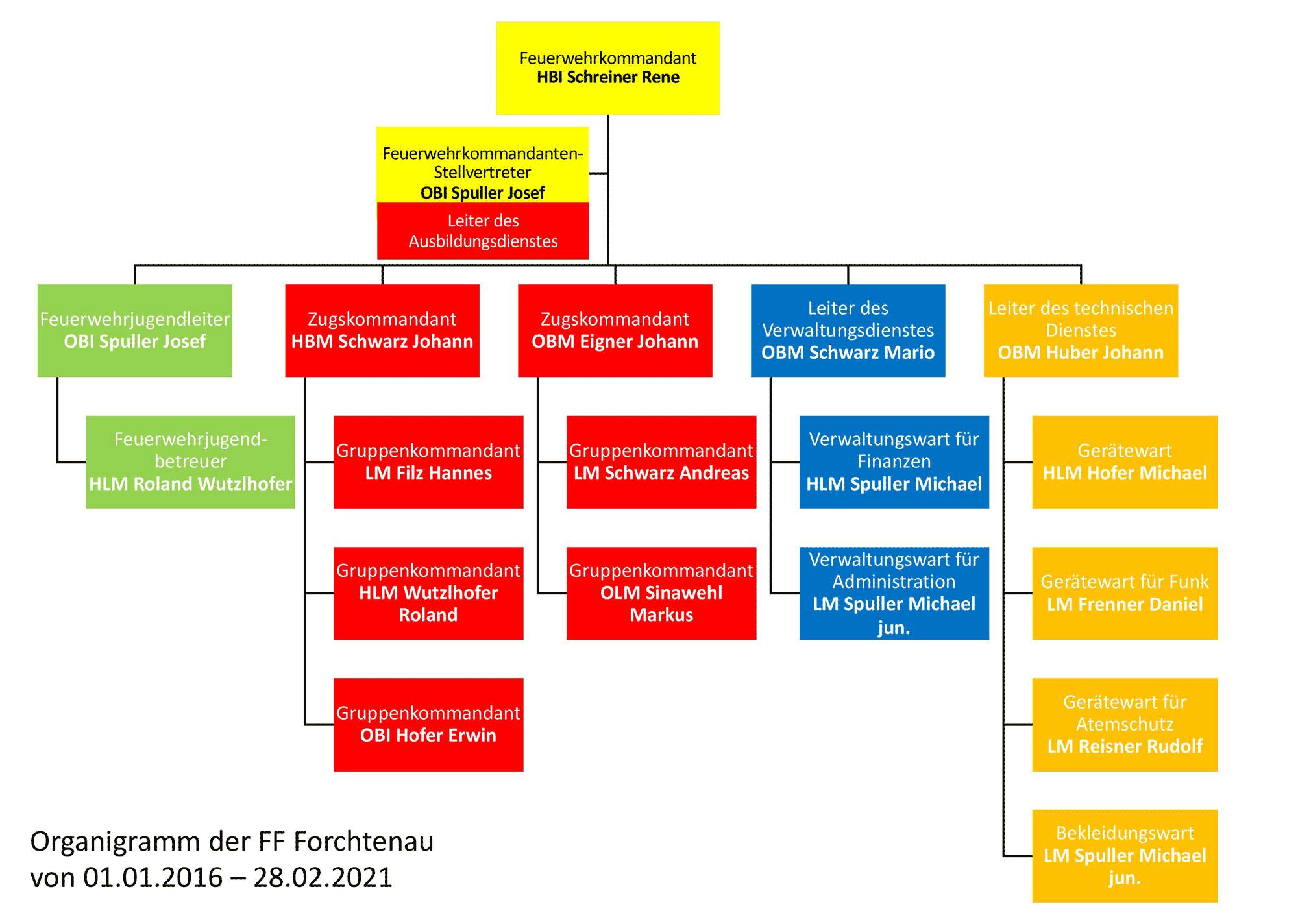 Organigramm-FF-Forchtenau-2020